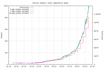 bitcoin mining difficulty chart)