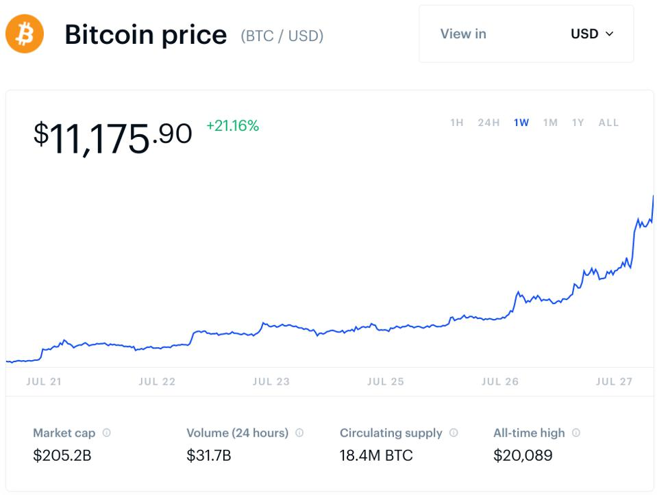 bitcoin usd chart price
