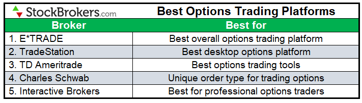 best us options prekybos platforma