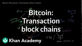 number of transactions in a bitcoin block)