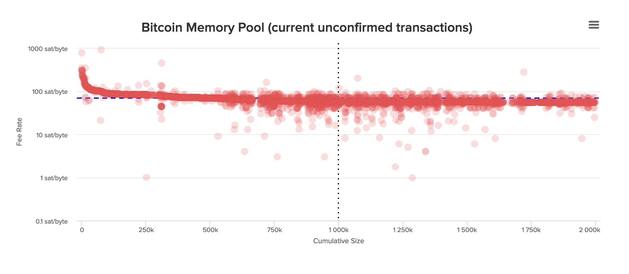 mempool transaction fees)