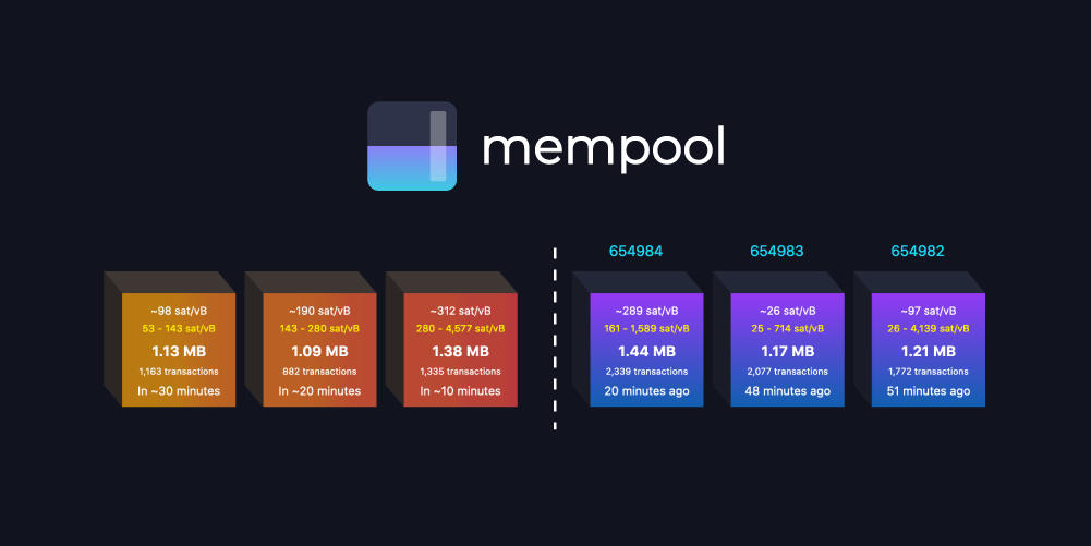 transactions in mempool