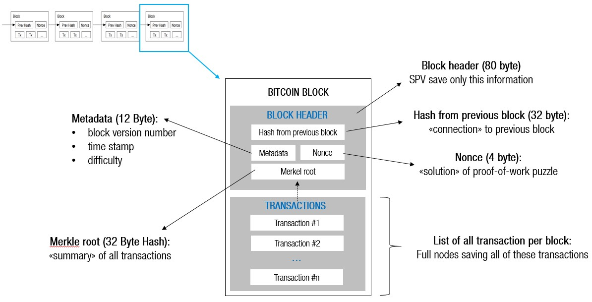number of transactions in a bitcoin block